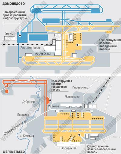 ...согласно которому в аэропорту Домодедово не будет построена третья взлетно-посадочная полоса (ВПП).