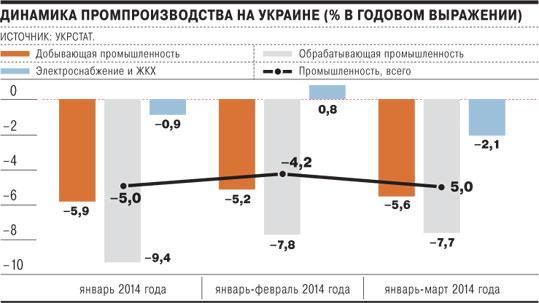 """Экономика Украины отчиталась за I-й квартал. """"Копченые"""" мечтают """"сменить систему по опыту... Грузии"""""""