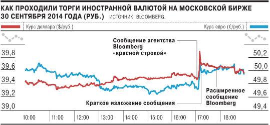 курс валют на московской бирже