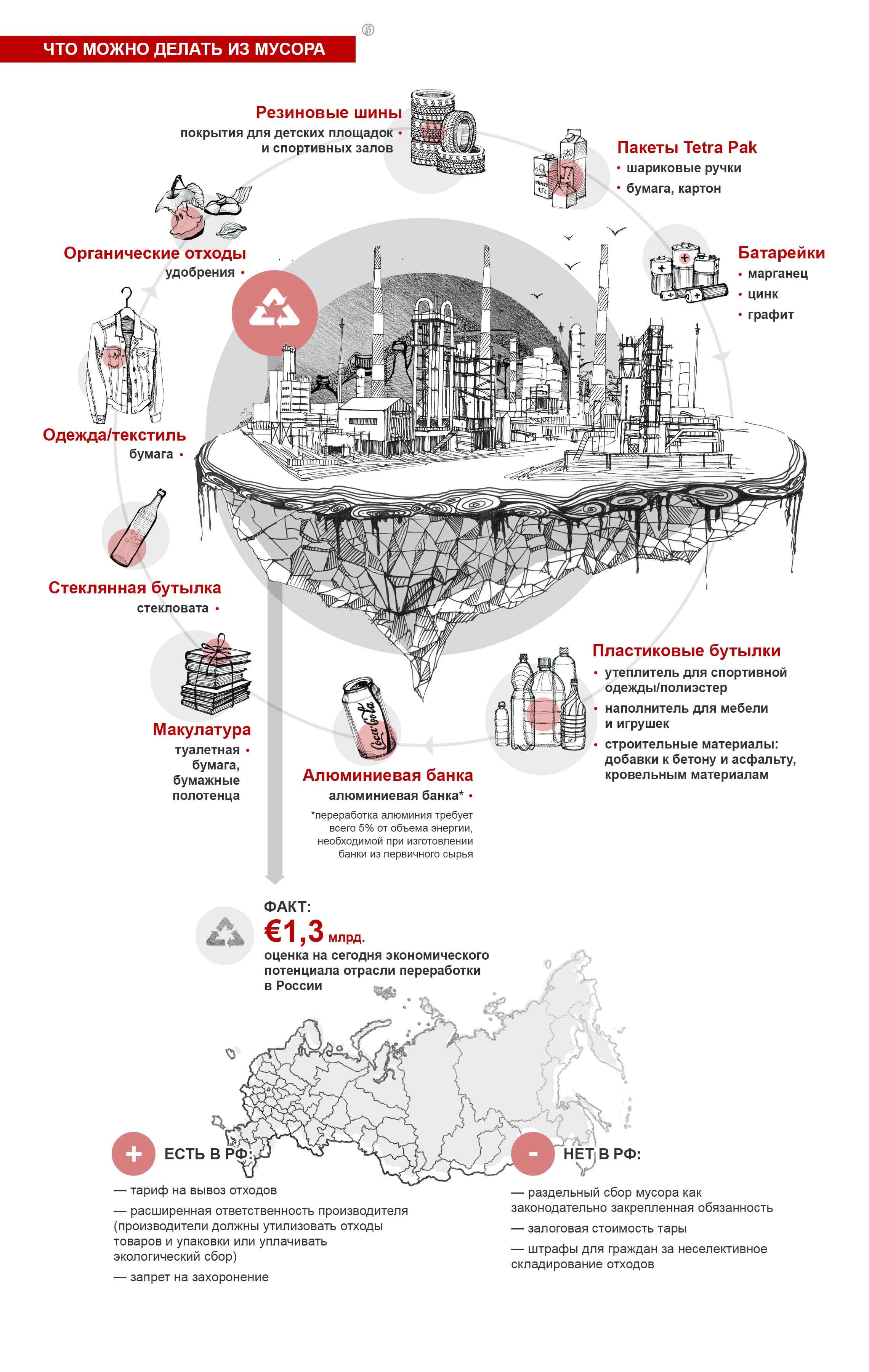 Инфографика: Что можно делать из мусора