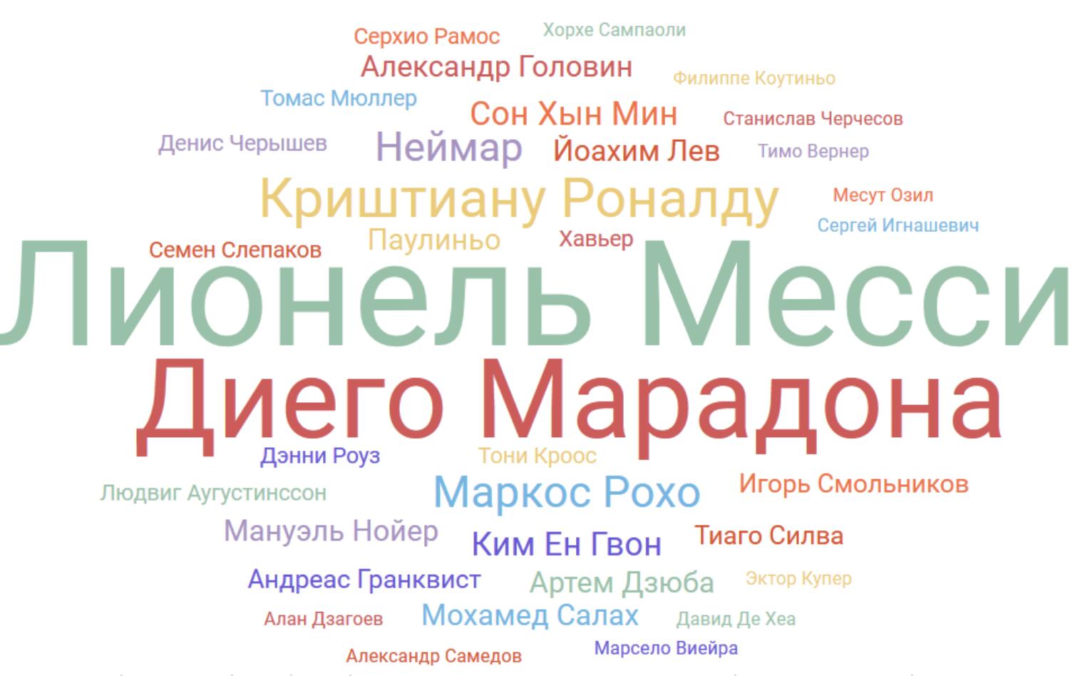 Облако персон ЧМ-2018, русский