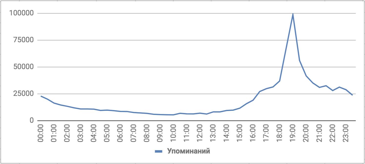 Количество упоминаний ЧМ-2018, английский