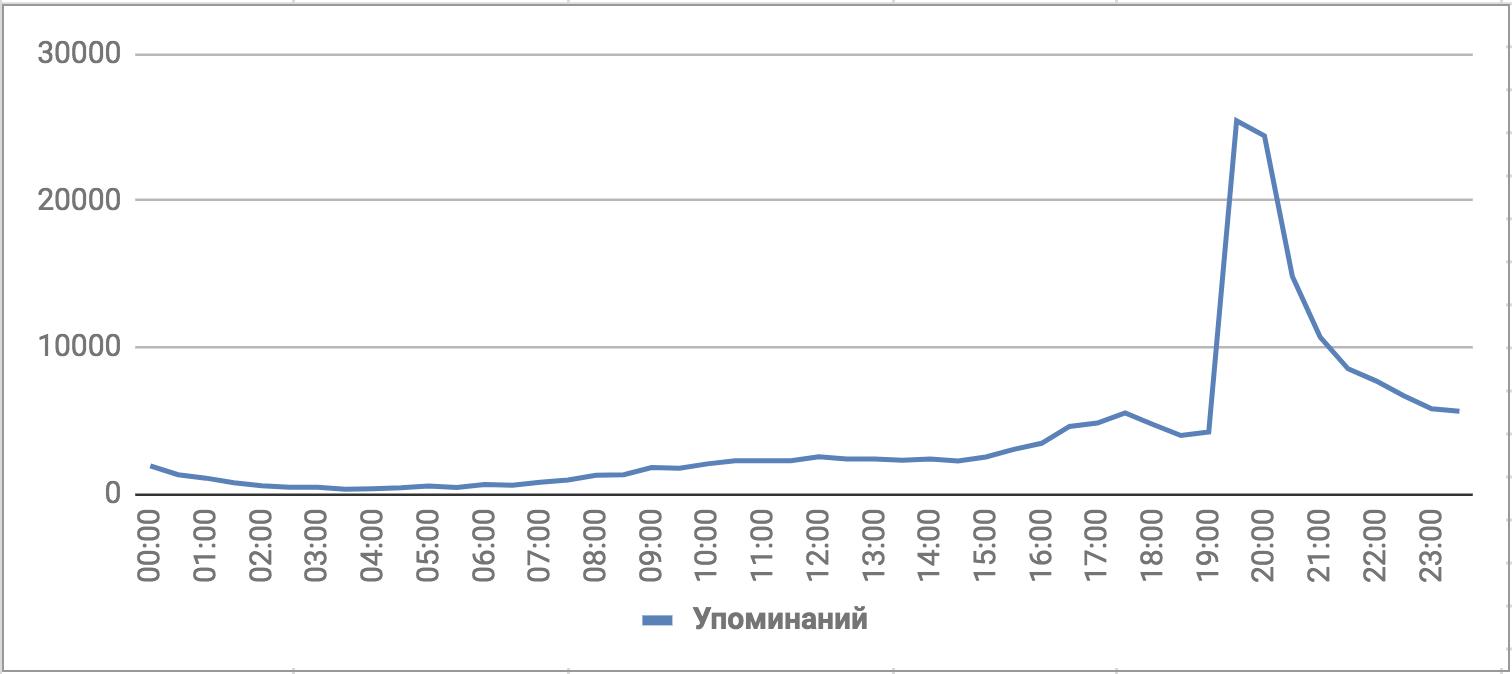 Количество упоминаний ЧМ-2018, русский