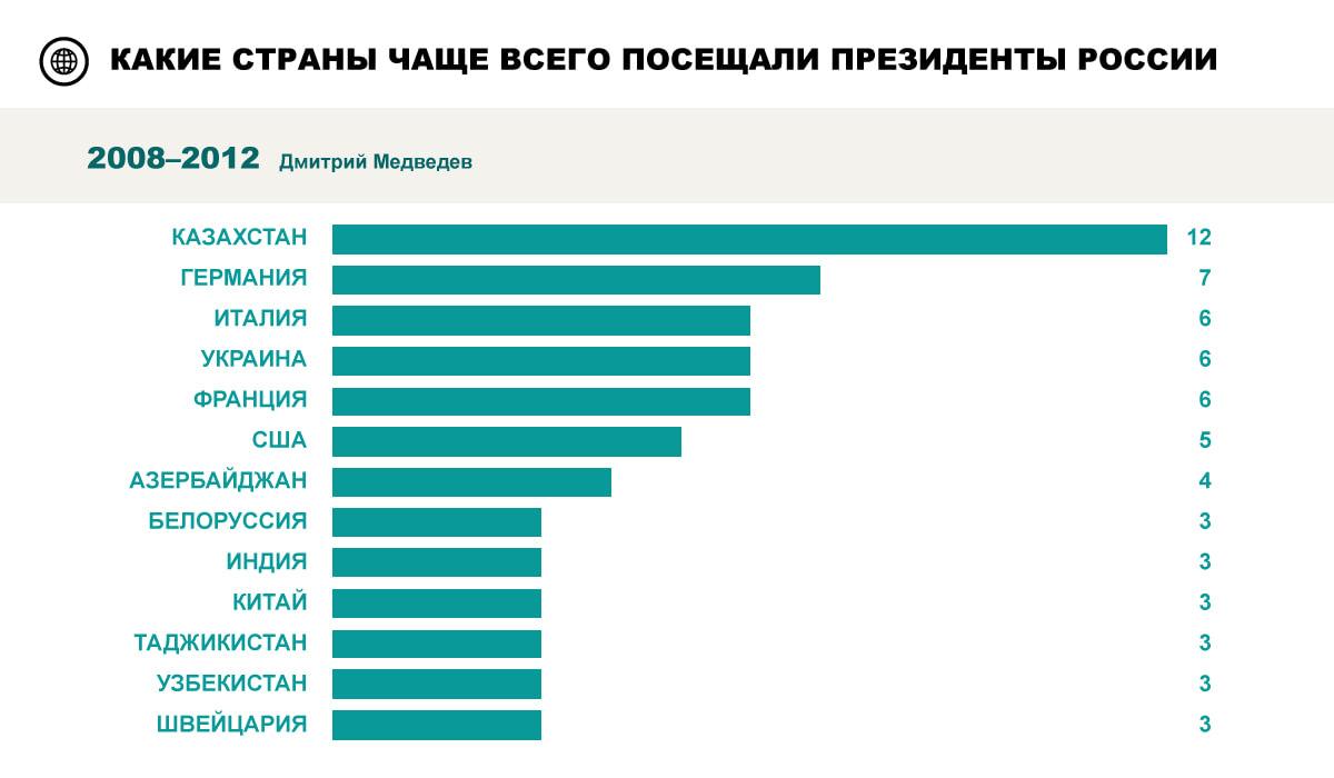 Чем Владимир Путин занимался на посту главы государства