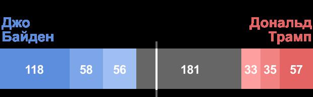 Прогноз распределения голосов выборщиков