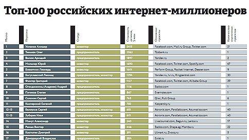 Топ-100 российских интернет-миллионеров