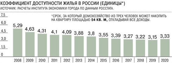 В России сокращается доступность жилья