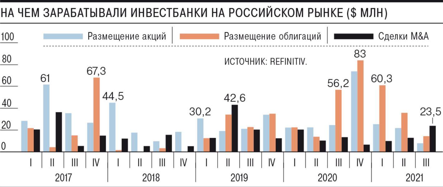 Третий квартал стал худшим с 2018 года для инвестбанков, работающих с российскими эмитентами