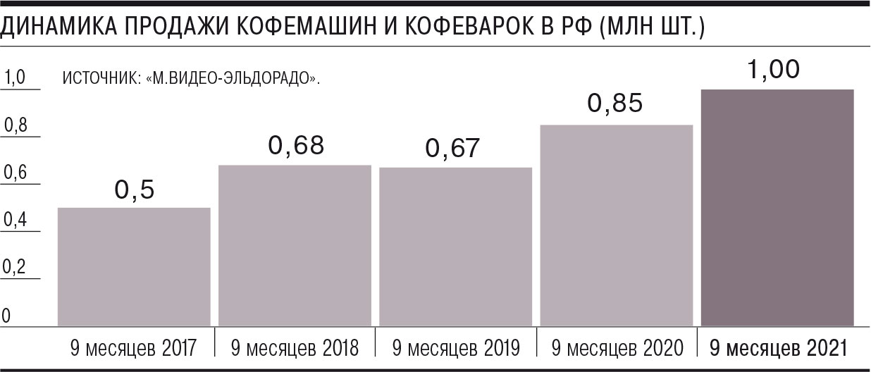 Россияне стали активнее покупать кофемашины