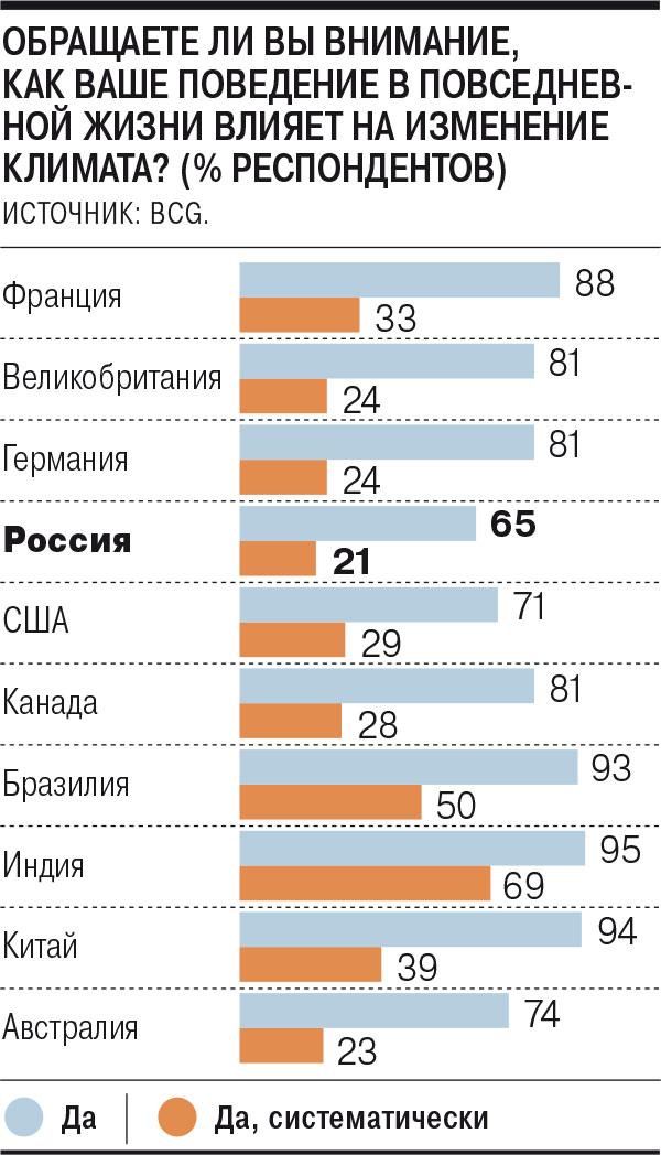 Россияне замечают свое влияние на климат меньше жителей других стран