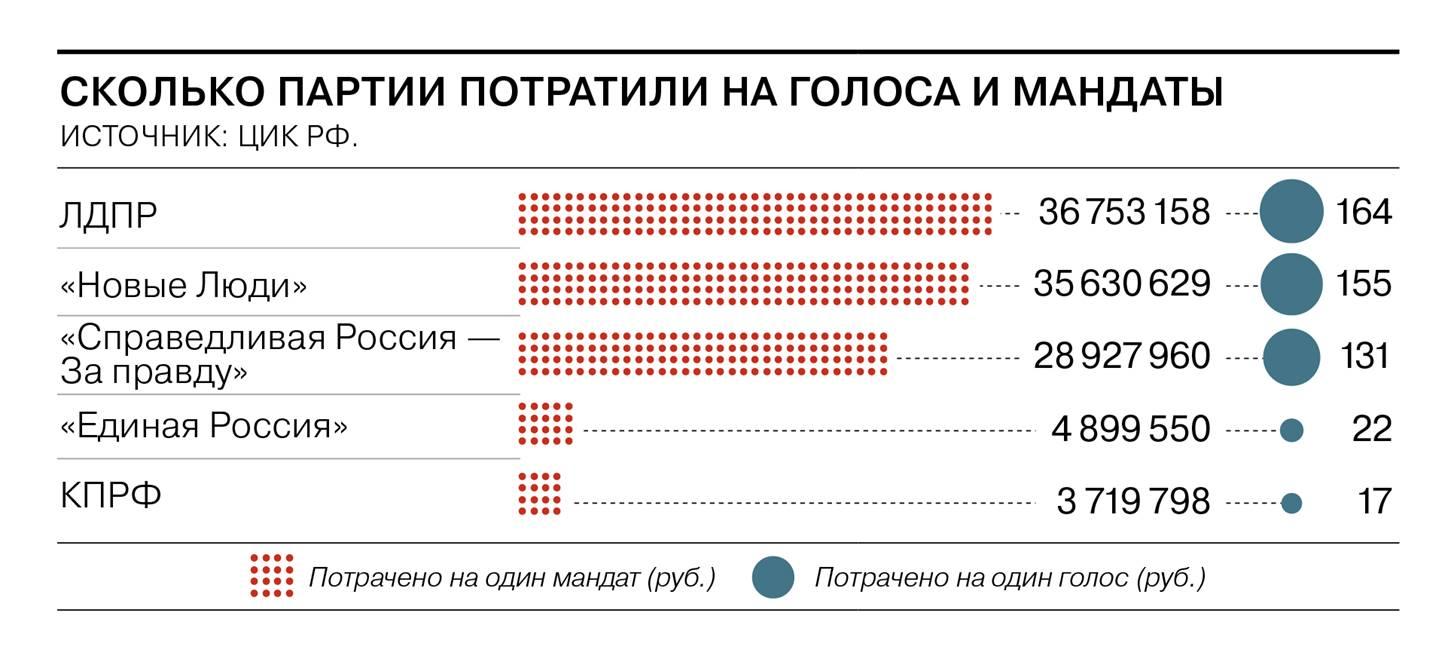 Сколько партии потратили на выборы в Госдуму