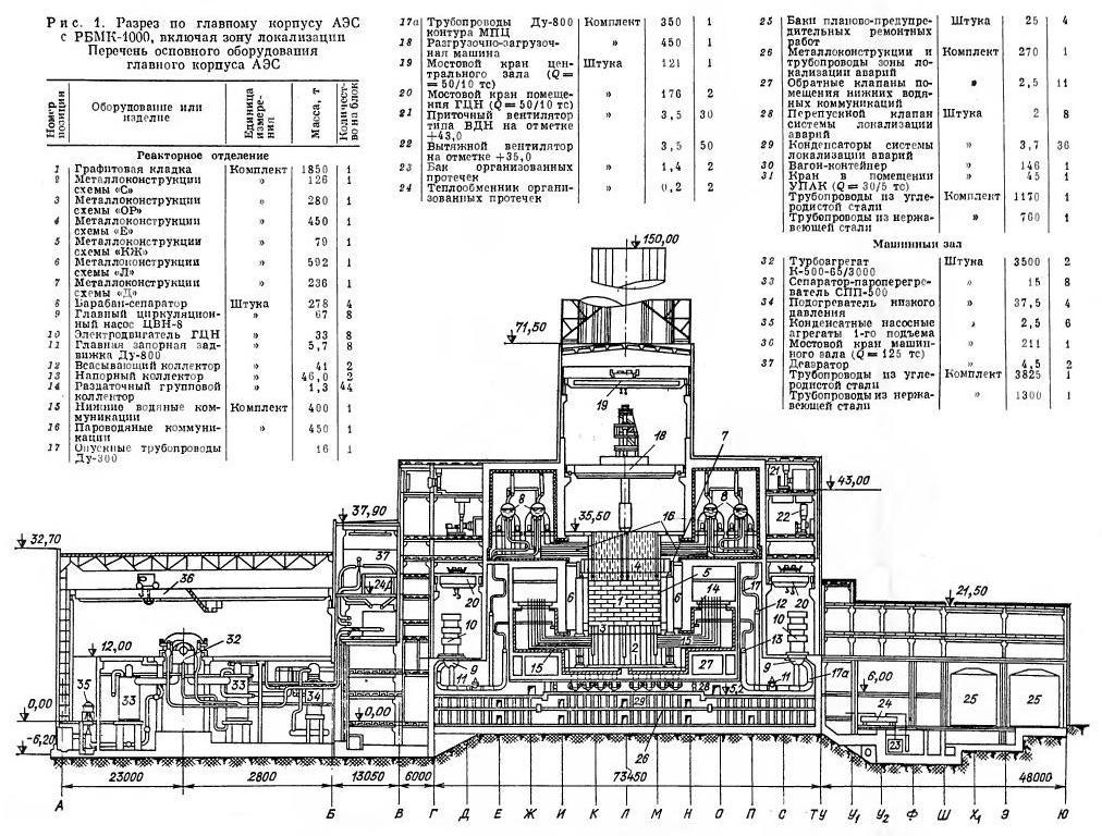 Разрез по главному корпусу АЭС с РБМК-1000, включая зону локализации