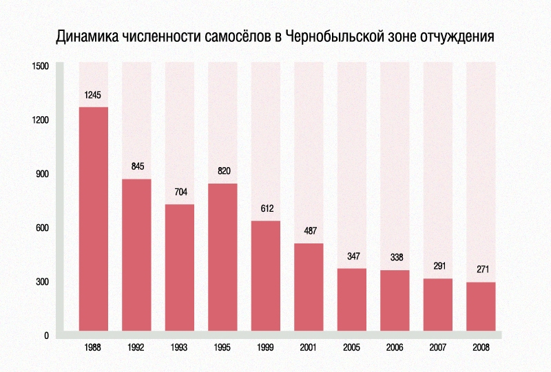 Динамика численности самосёлов в Чернобыльской зоне отчуждения
