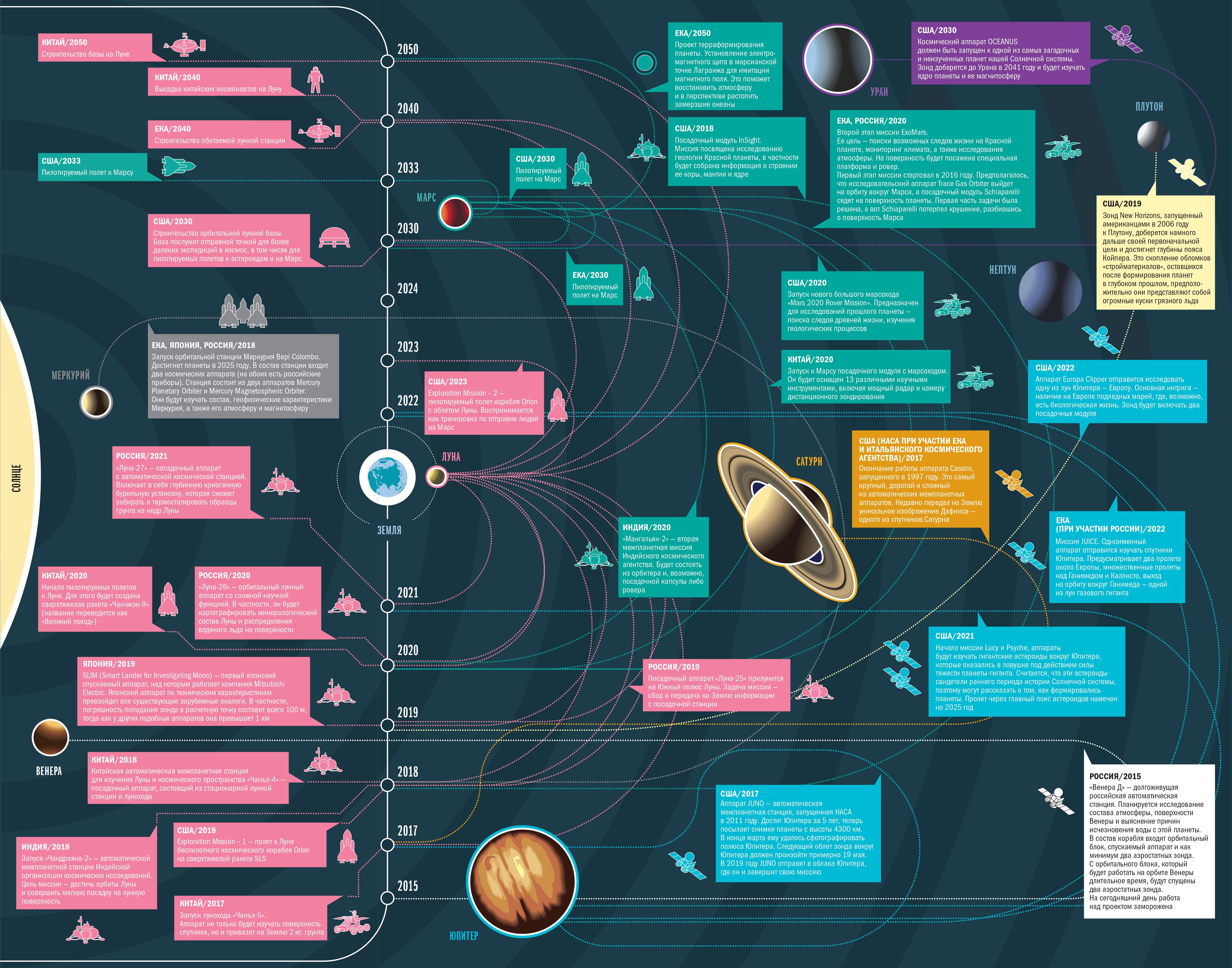 Большие космические планы