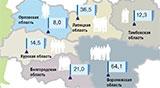 Как регионы Черноземья борются с безработицей