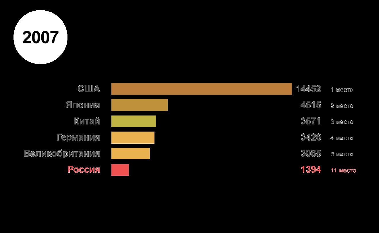 Рейтинг крупнейших экономик мира в 2007 году