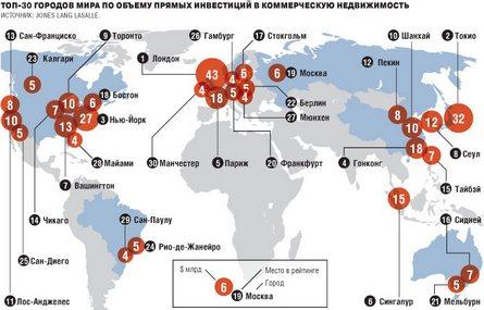 Топ-30 городов мира по объему инвестиций в рынок недвижимости, 2010–2011 гг. Данные Jones Lang LaSalle