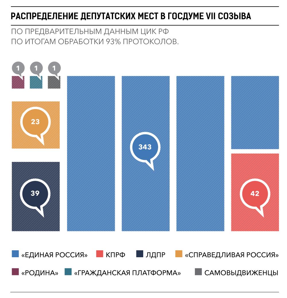 В России подводят итоги выборов – Выборы-2016 – Коммерсантъ