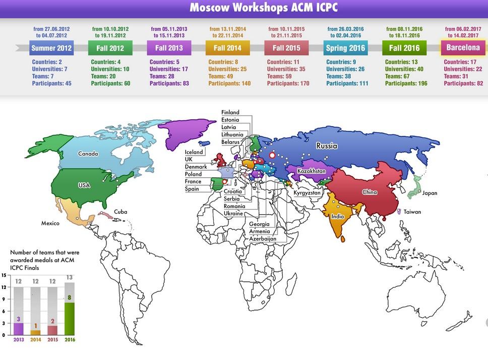 Как развивался проект Moscow Workshops ACM ICPC