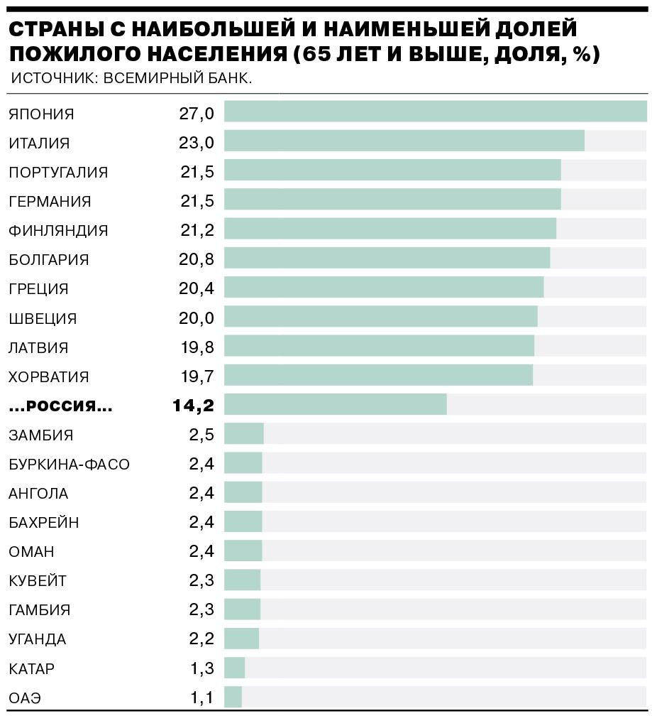 Сколько людей предпенсионного возраста в россии пенсионный фонд личный кабинет физического лица вход через госуслуги архангельск