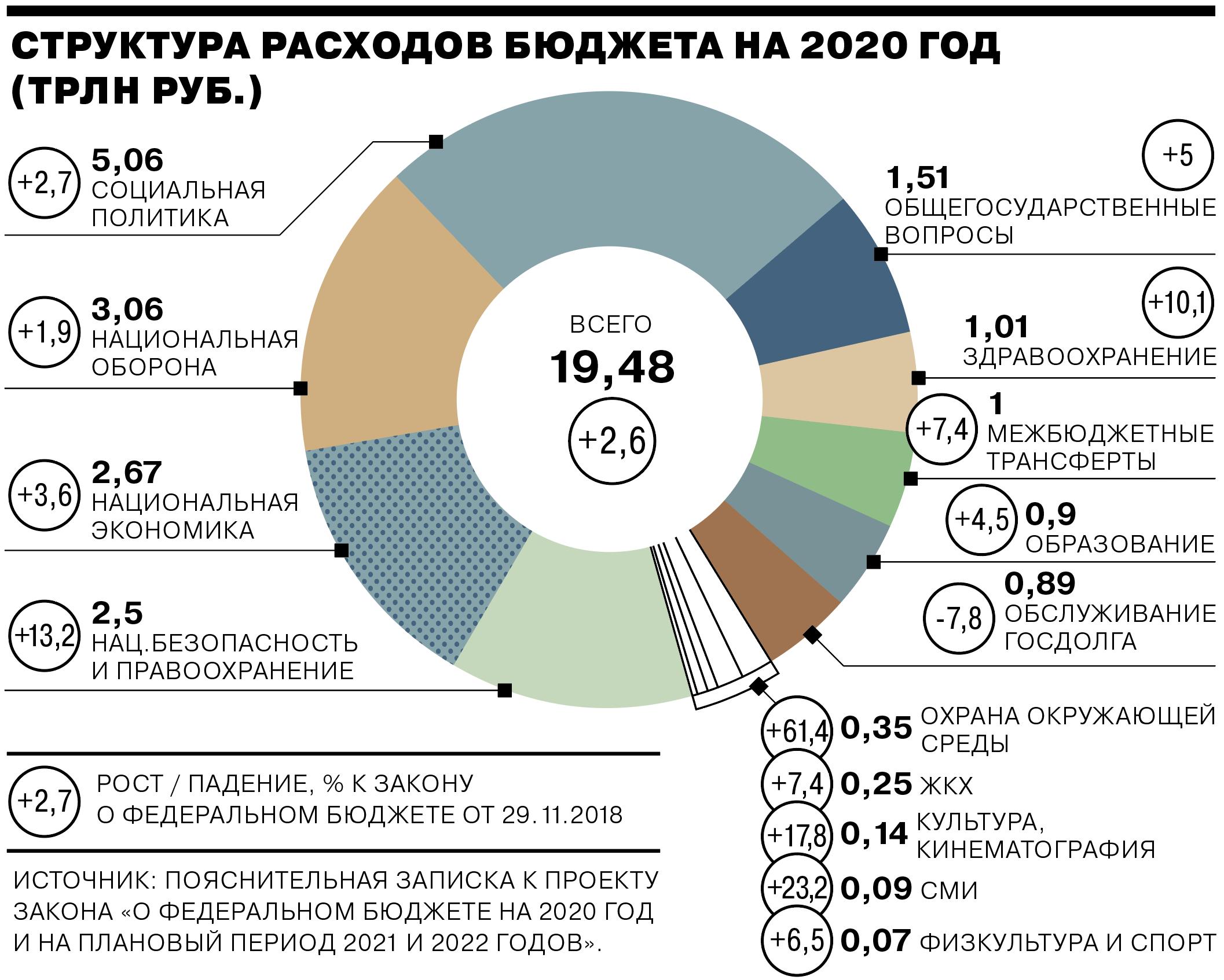 Бюджет россии за 2020 и за 2020 годы