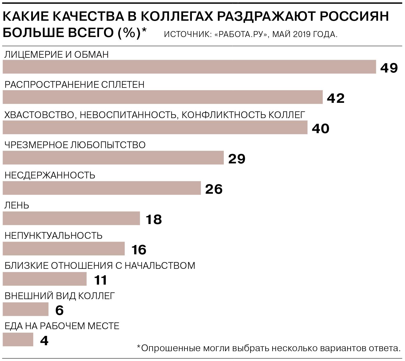 Что разделяет россиян