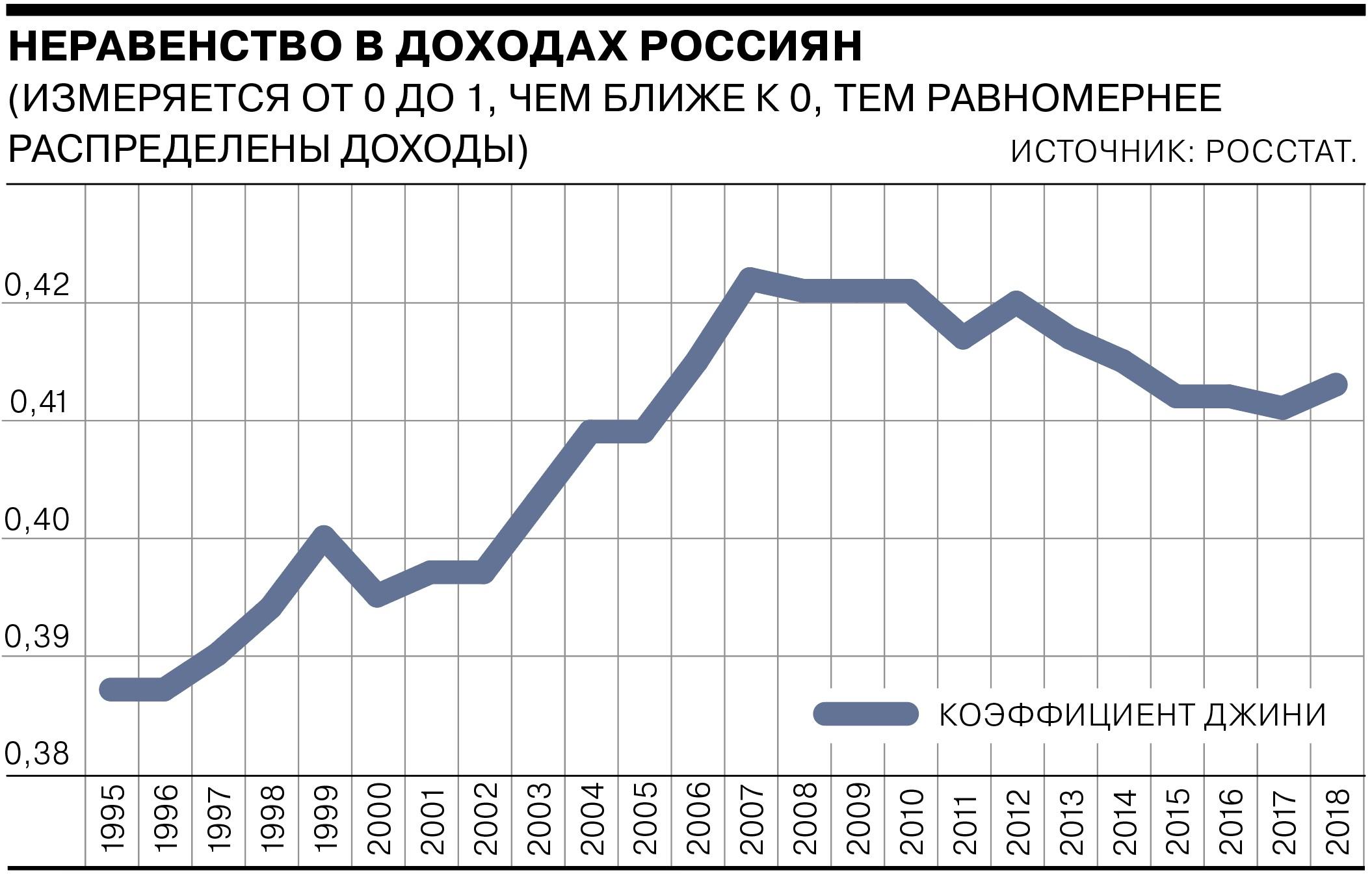 В России коэффициент Джини в последние годы держится на уровне 0,41. Наибольший уровень расслоения доходов был зафиксирован в 2008 году (0,422).