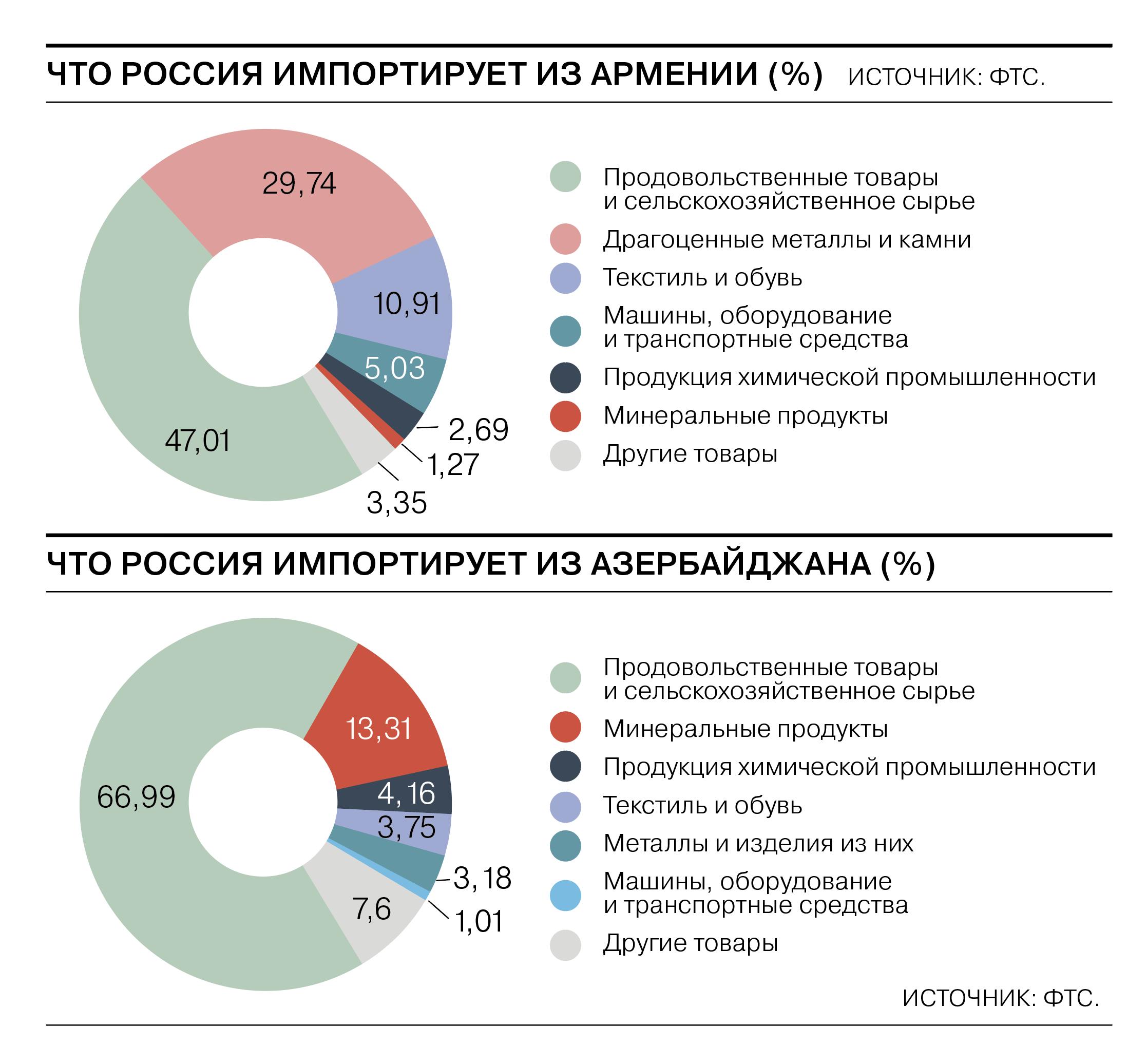Что связывает Россию с Азербайджаном иАрменией