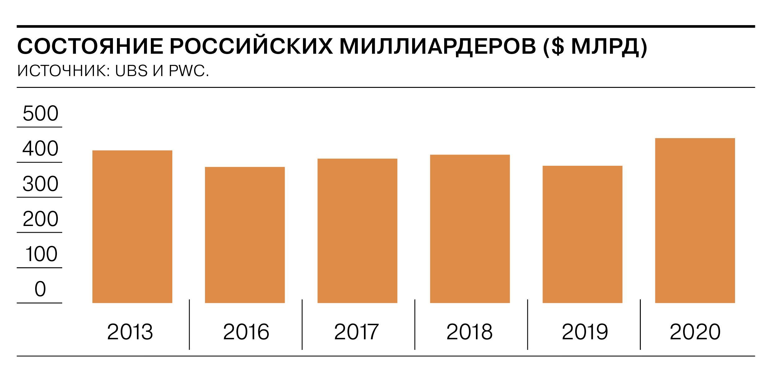 Самые богатые россияне стали на 20% богаче – Экономика – Коммерсантъ