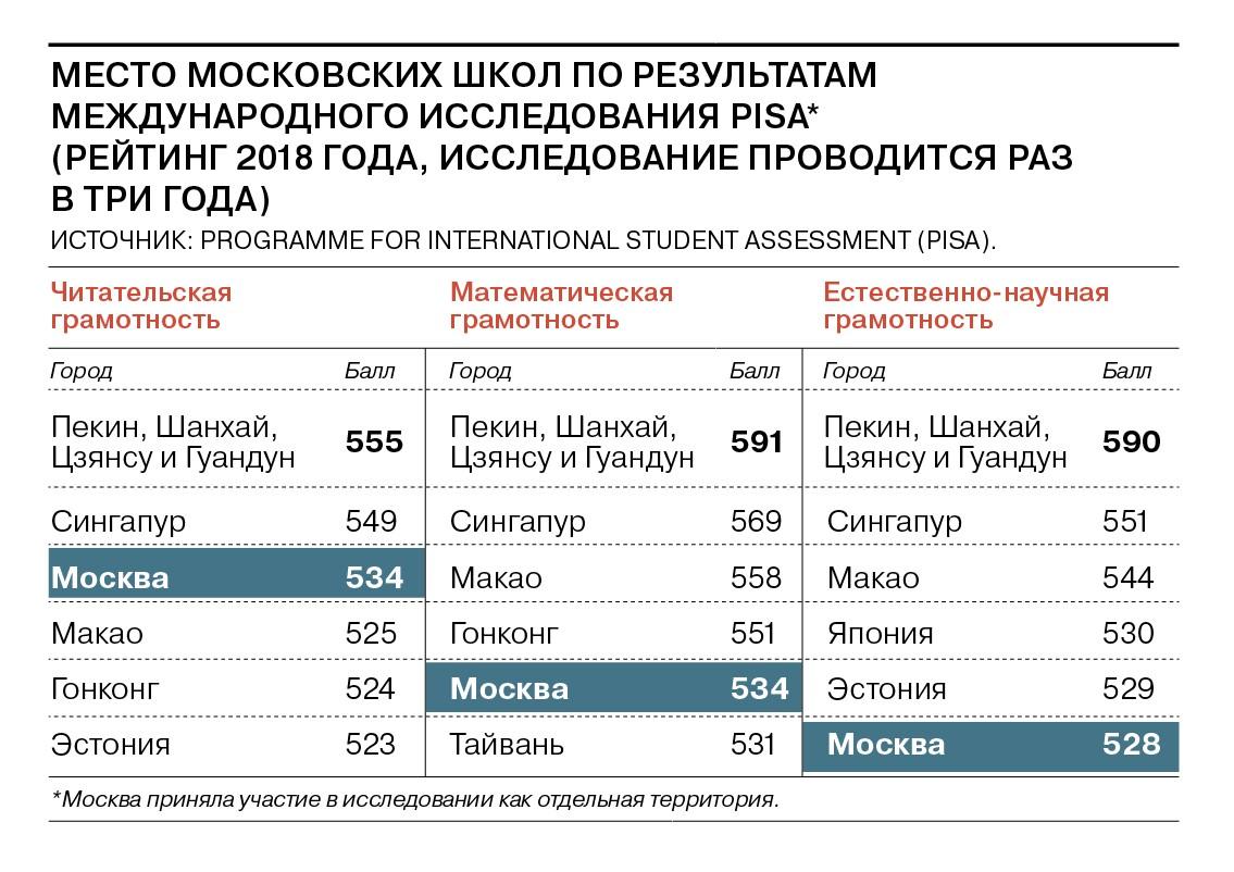 10 лет Москве Сергея Собянина