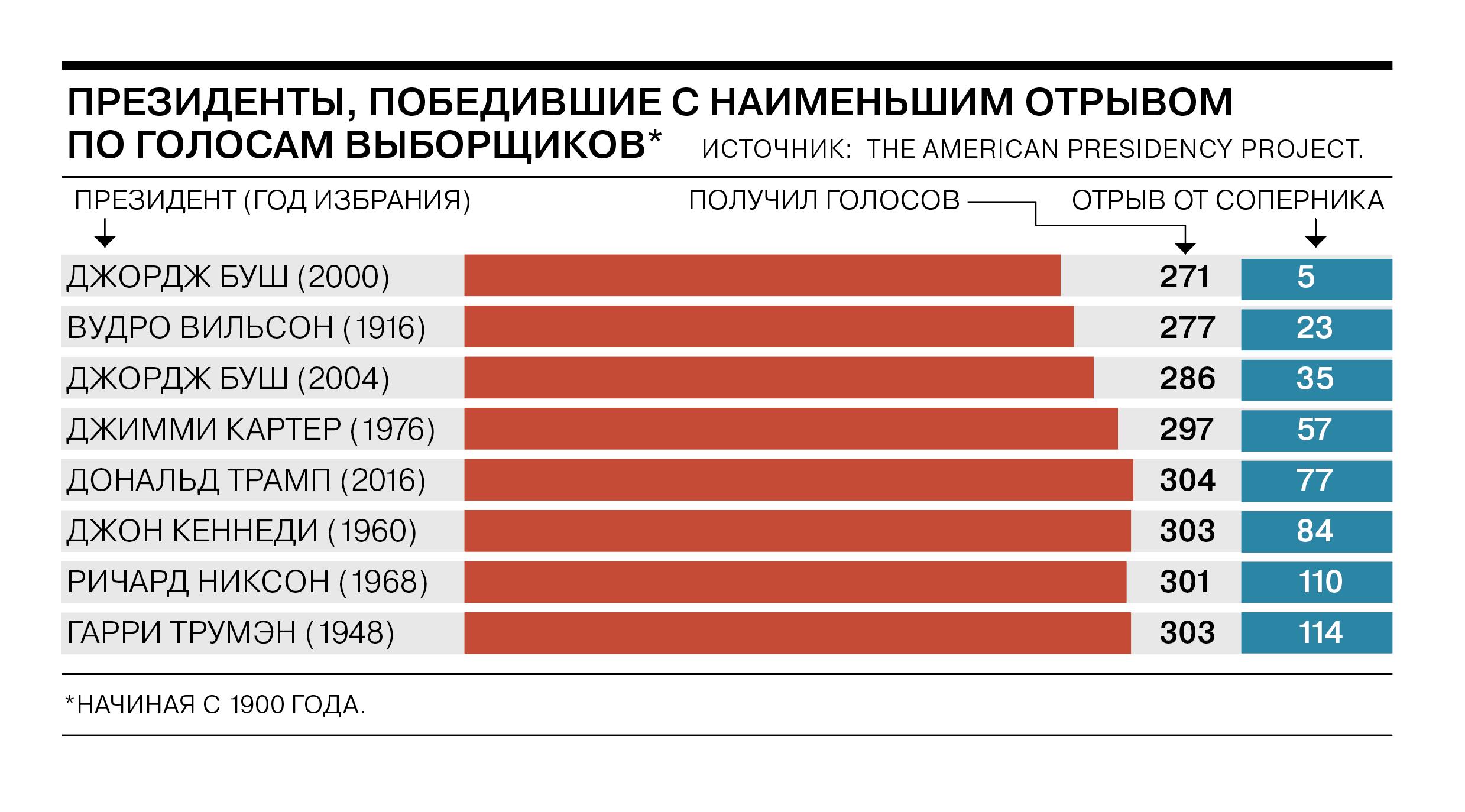 Выборы в США: рекорды, сомнительные достижения, пандемия и картошка с алкоголем
