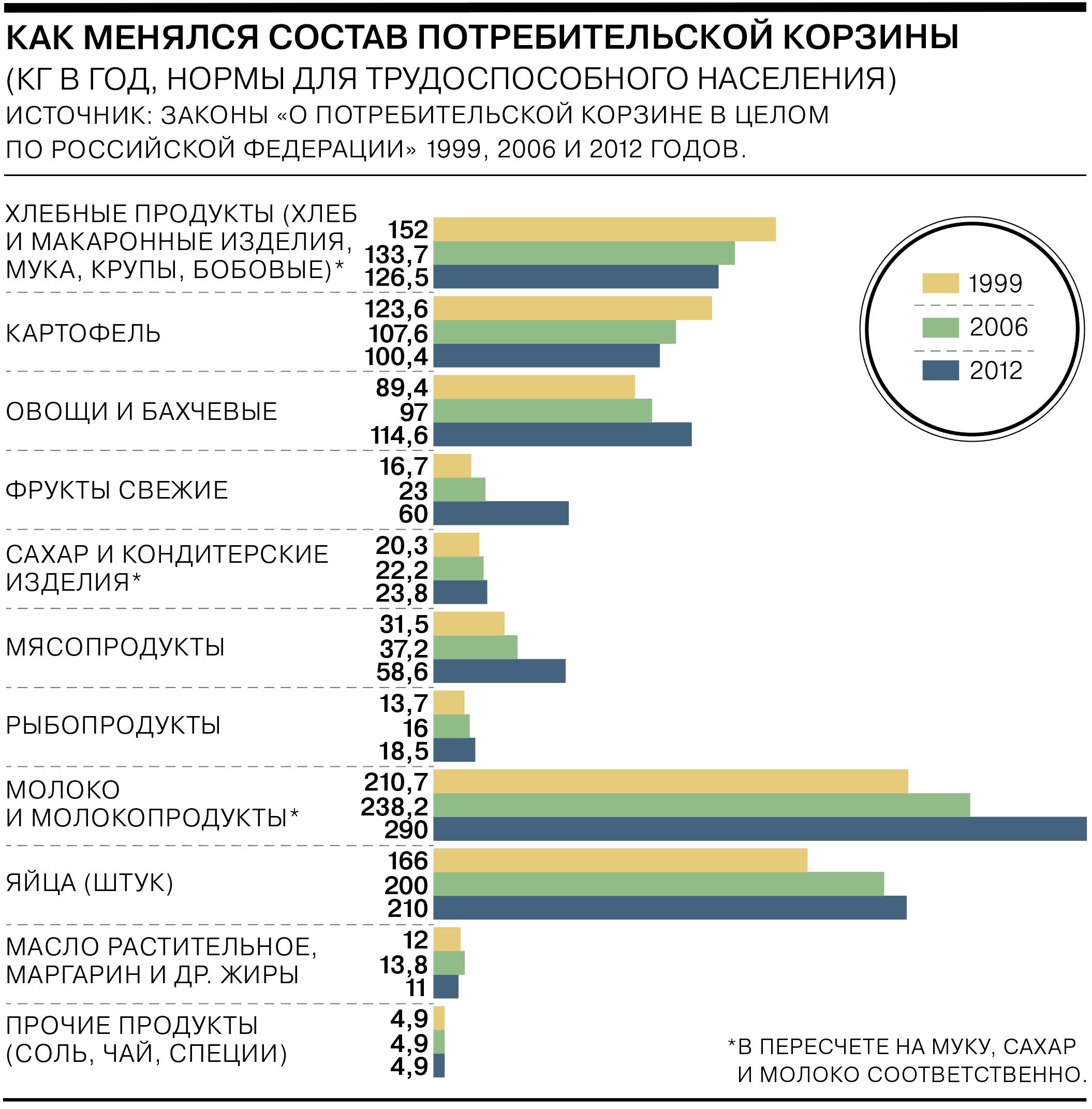 Некролог потребительской корзине – Экономика – Коммерсантъ