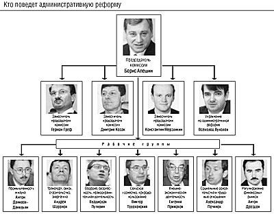 И еще по этой теме - из Ведомостей- впрочем, не с первой полосы.  Что же касается самой административной реформы...