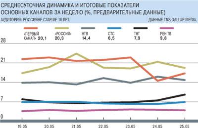 Диаграмма ТВ рейтингов