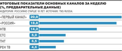 Телерейтинги в России