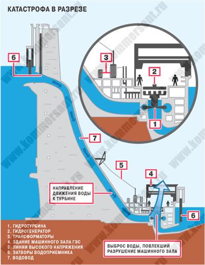 Вследствие этого разгерметизировалась крышка турбины диаметром более 6 метров, гидроудар вынес ее, и вода...