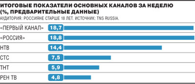 Телерейтинги в России, октябрь 2009