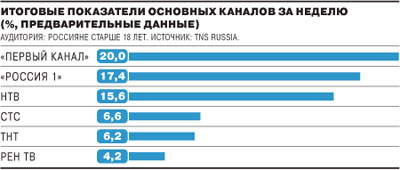 Телерейтинги в России, февраль 2010
