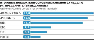 Телерейтинги в России, март 2010
