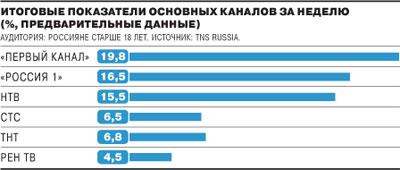 Телерейтинги в России, апрель 2010