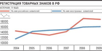 В России 30 млрд$ приходится на контрафакт