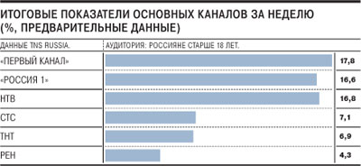 Телерейтинги в России. Октябрь 2010