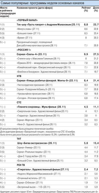 Телерейтинги в России. Ноябрь 2010