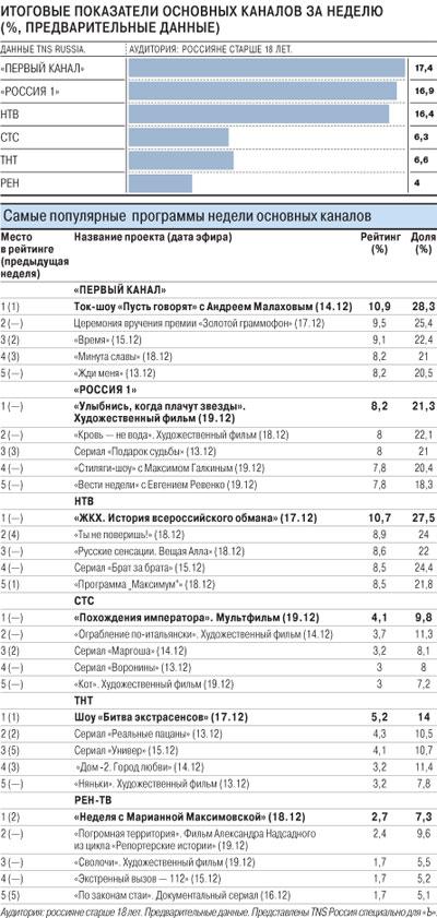 Телерейтинги в России. Декабрь 2010