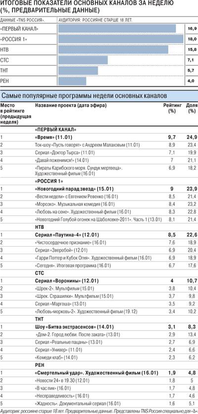 Телерейтинги в России. Январь 2011 года