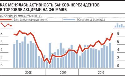 Нерезиденты дождались оттепели Западные банки возвращаются на российские биржи