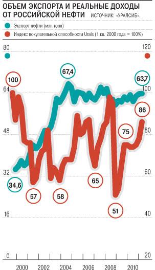 Высокие цены на нефть себя не окупают