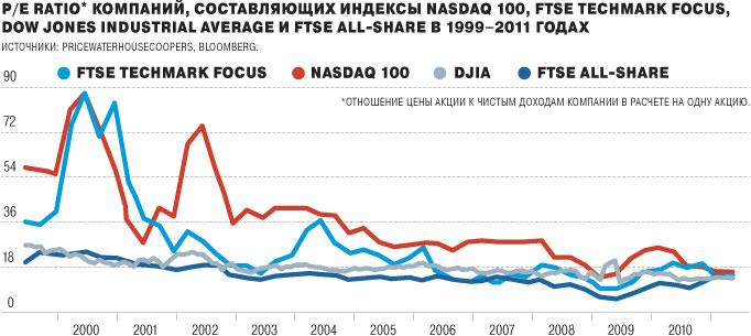 По .com звонит колокол Всплеск IPO интернет-компаний пока не вызывает опасений
