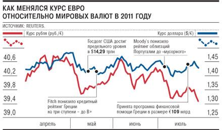 Курс евро бинбанк