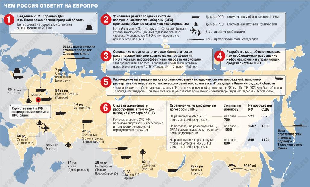Чем Россия ответит на ЕвроПРО